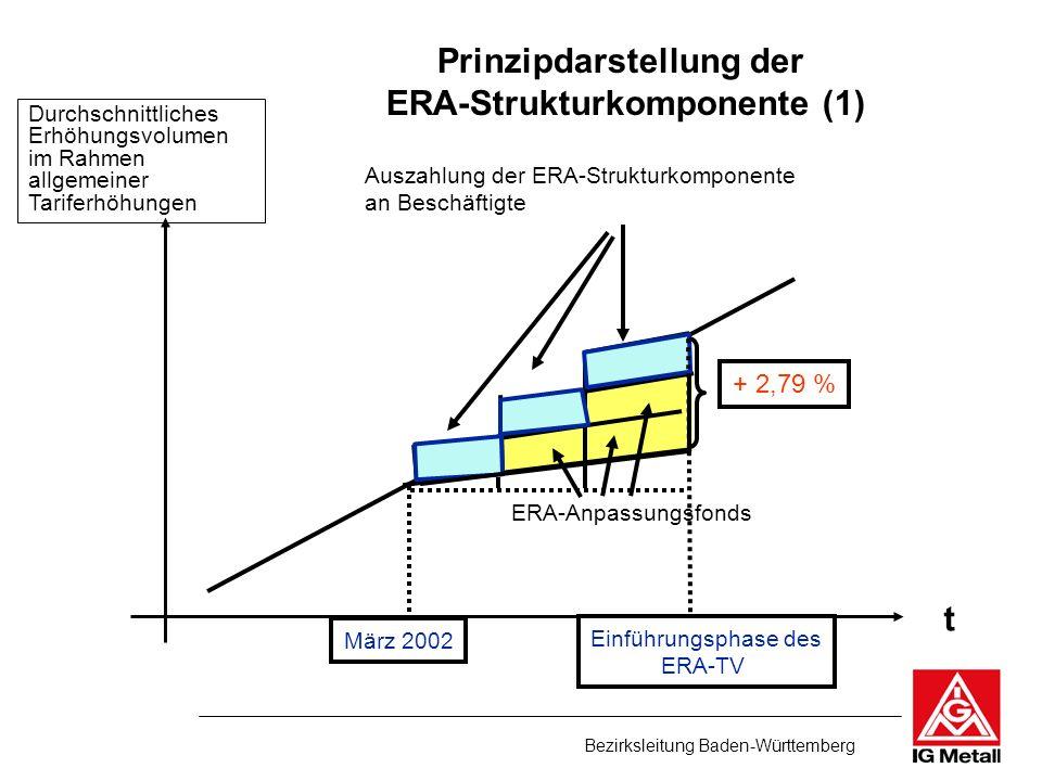 Prinzipdarstellung der ERA-Strukturkomponente (1)