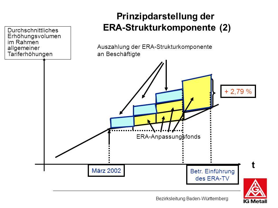 Prinzipdarstellung der ERA-Strukturkomponente (2)