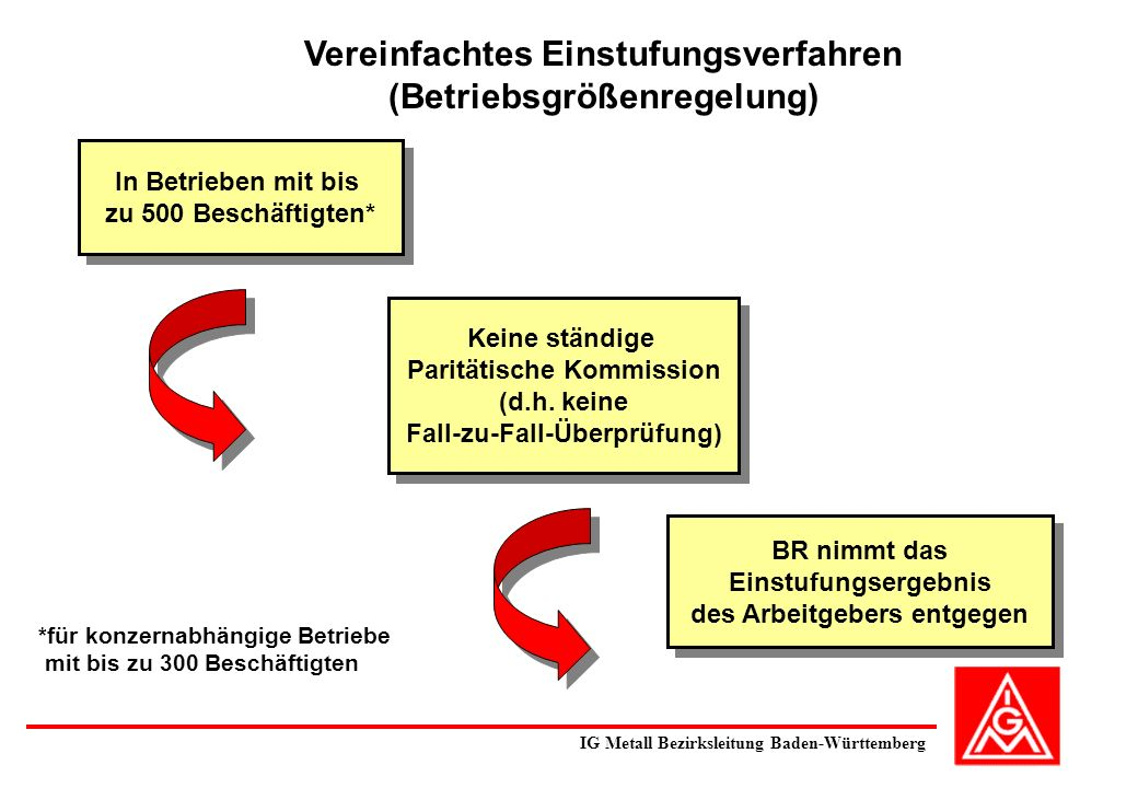 Vereinfachtes Einstufungsverfahren (Betriebsgrößenregelung)
