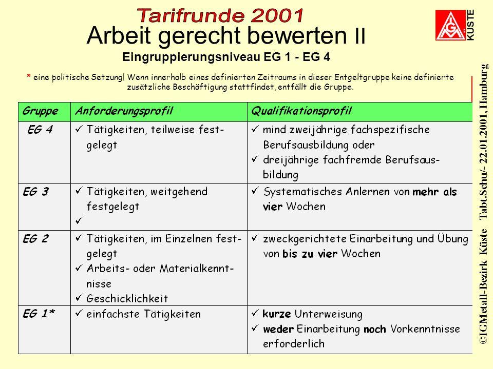 Arbeit gerecht bewerten II Eingruppierungsniveau EG 1 - EG 4