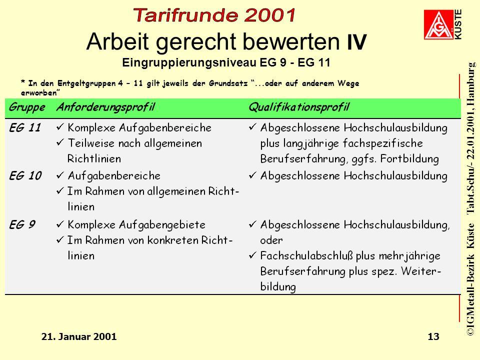 Arbeit gerecht bewerten IV Eingruppierungsniveau EG 9 - EG 11