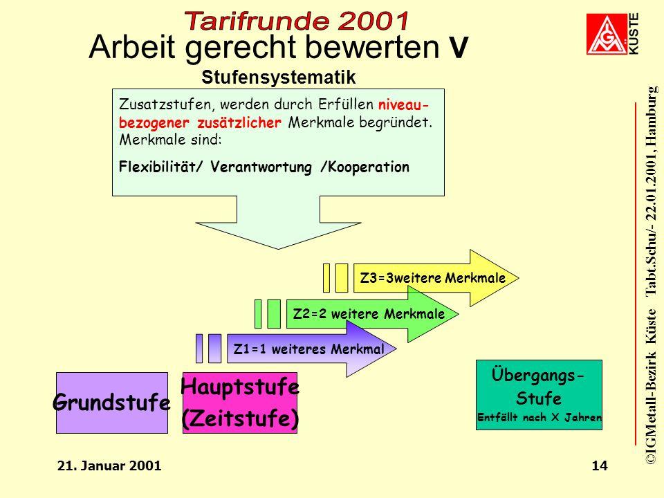 Arbeit gerecht bewerten V Stufensystematik