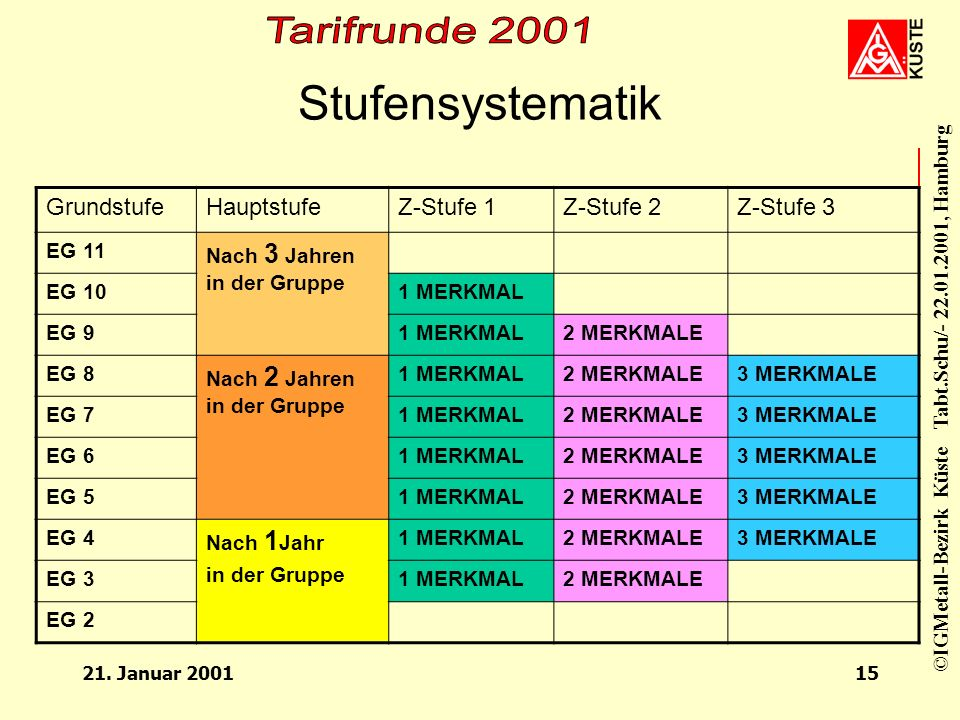 Stufensystematik Grundstufe Hauptstufe Z-Stufe 1 Z-Stufe 2 Z-Stufe 3