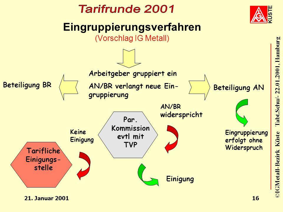 Eingruppierungsverfahren (Vorschlag IG Metall)