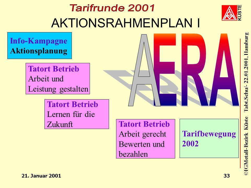 ERA AKTIONSRAHMENPLAN I A Info-Kampagne Aktionsplanung Tatort Betrieb