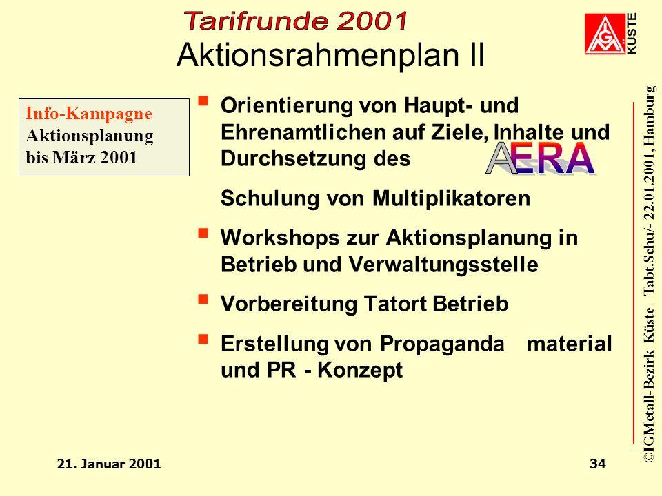 ERA Aktionsrahmenplan II A