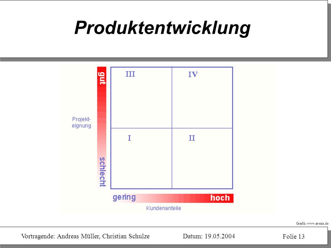 Produktentwicklung Normstrategien für Produkte im Web: