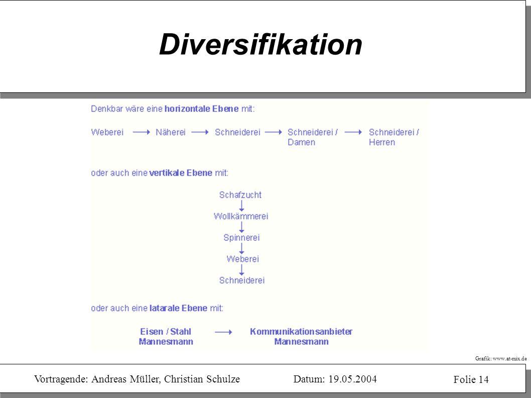 Diversifikation Ziele: