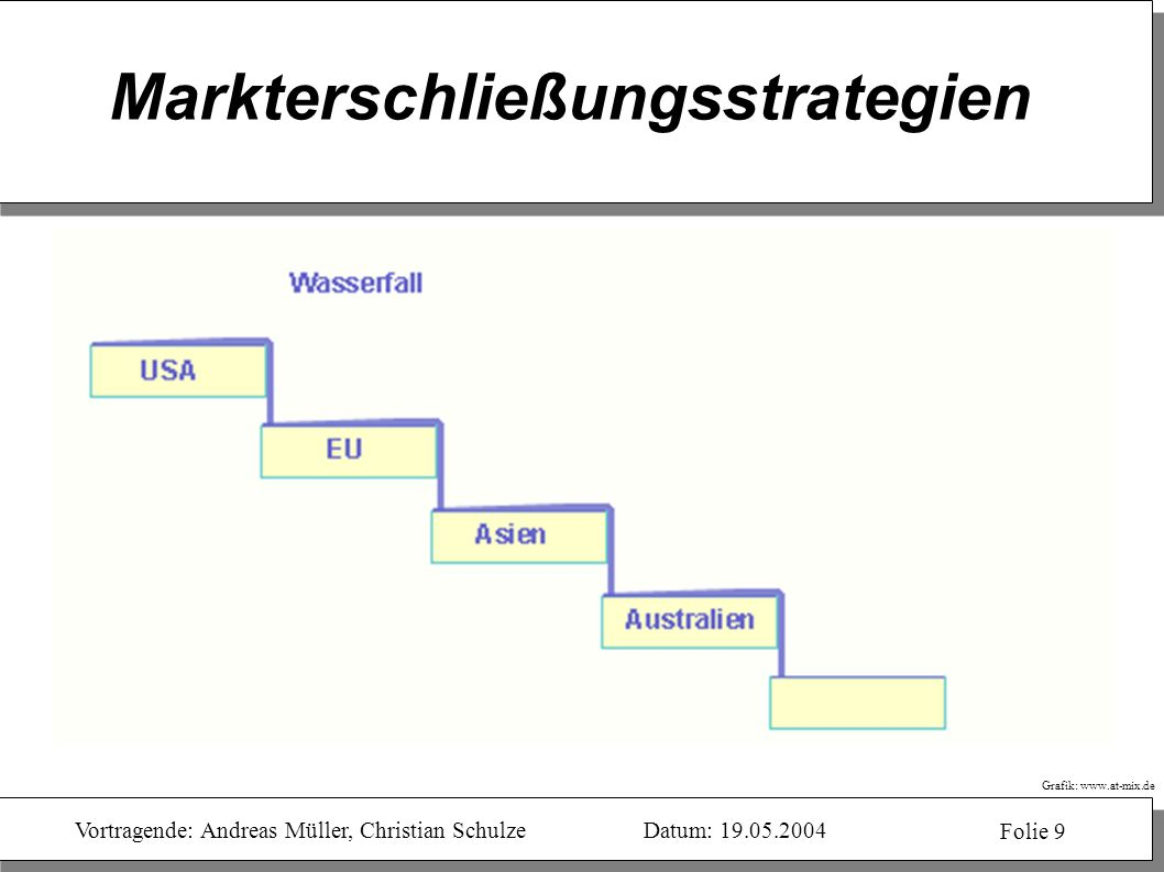Markterschließungsstrategien