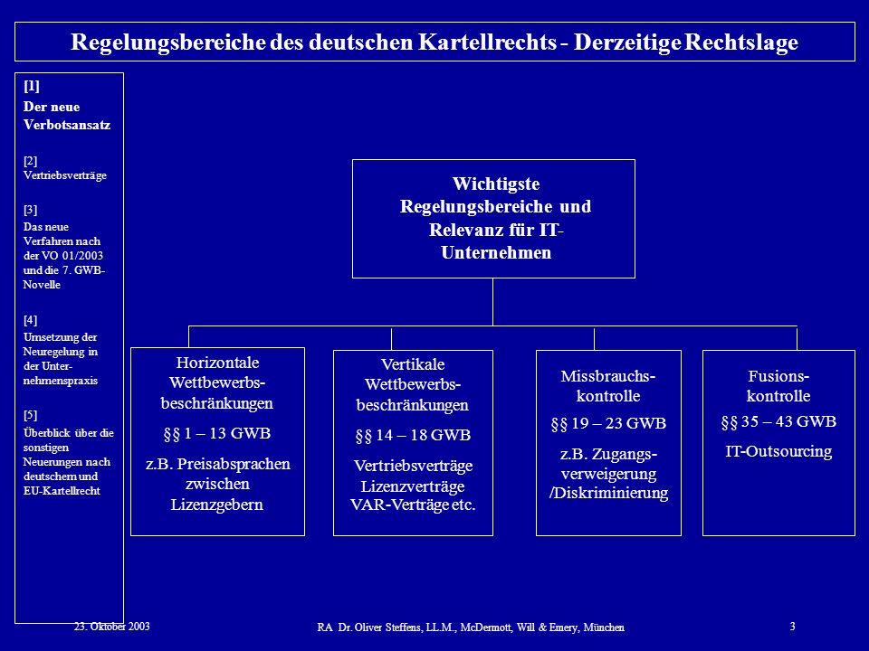 Regelungsbereiche des deutschen Kartellrechts - Derzeitige Rechtslage