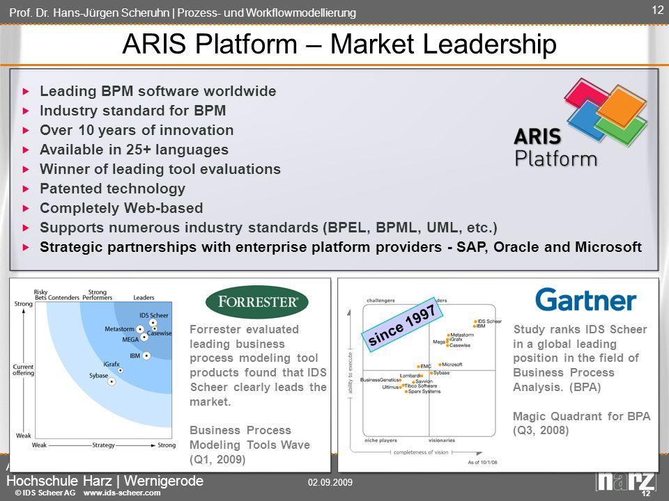 ARIS Platform – Market Leadership