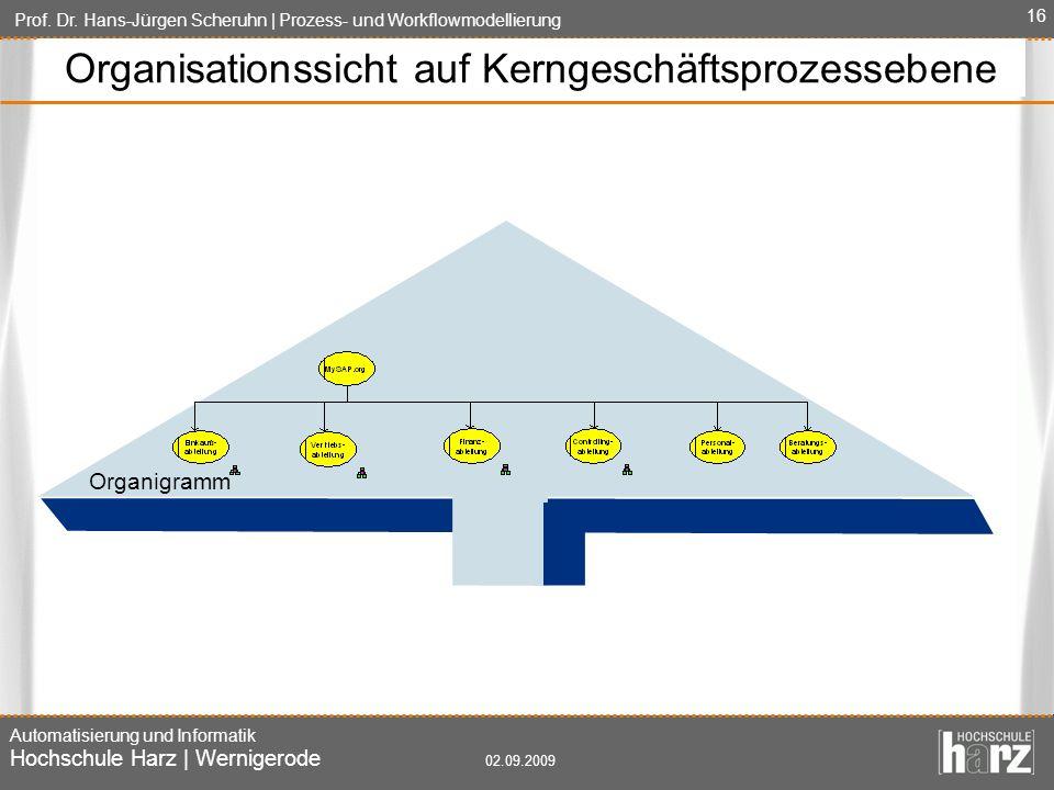 Organisationssicht auf Kerngeschäftsprozessebene
