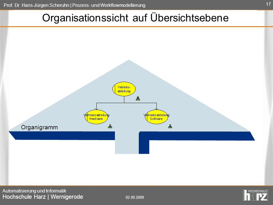 Organisationssicht auf Übersichtsebene