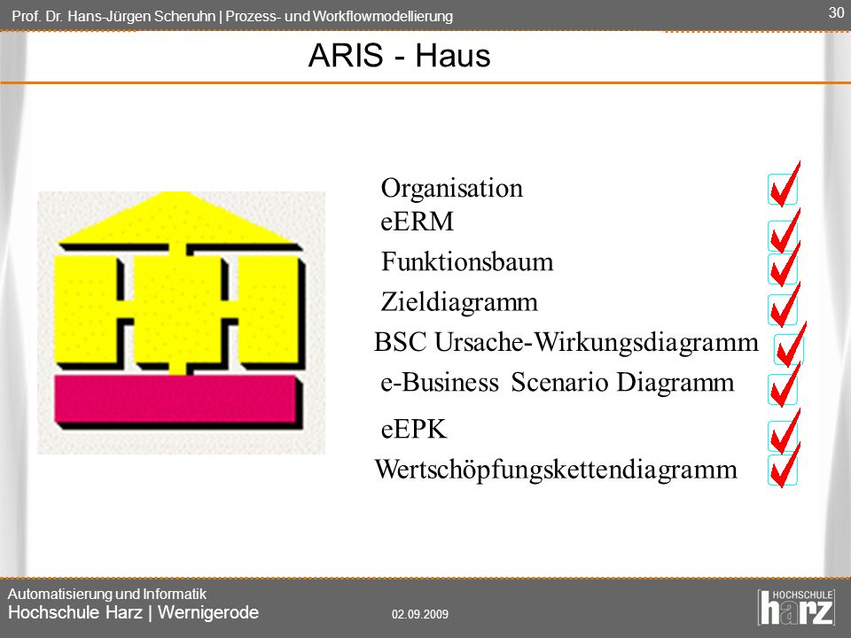 ARIS - Haus Organisation eERM Funktionsbaum Zieldiagramm