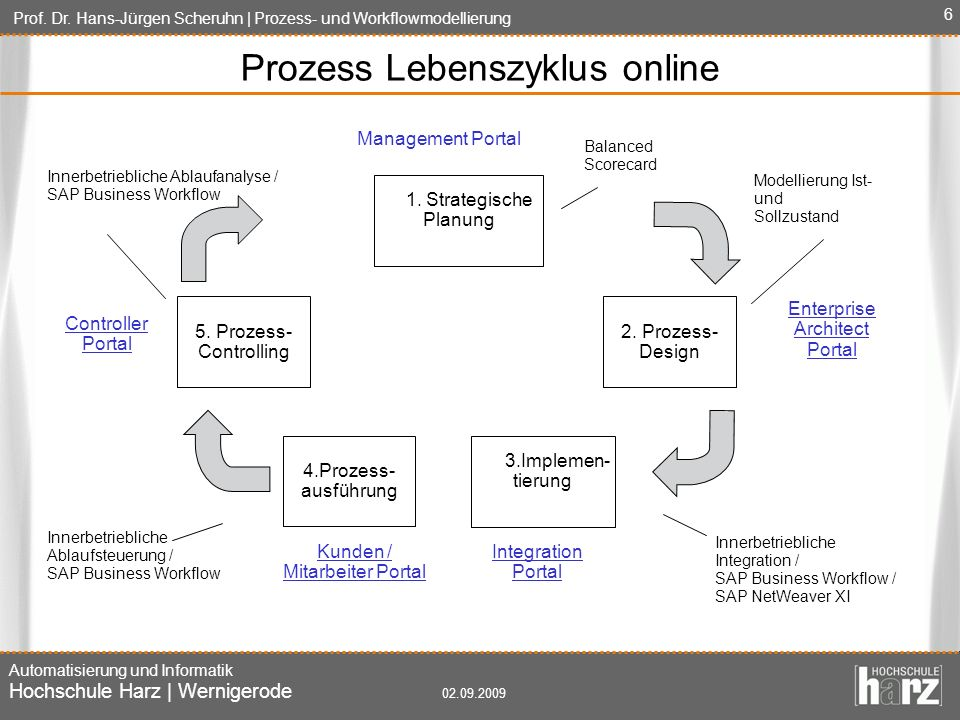 Prozess Lebenszyklus online