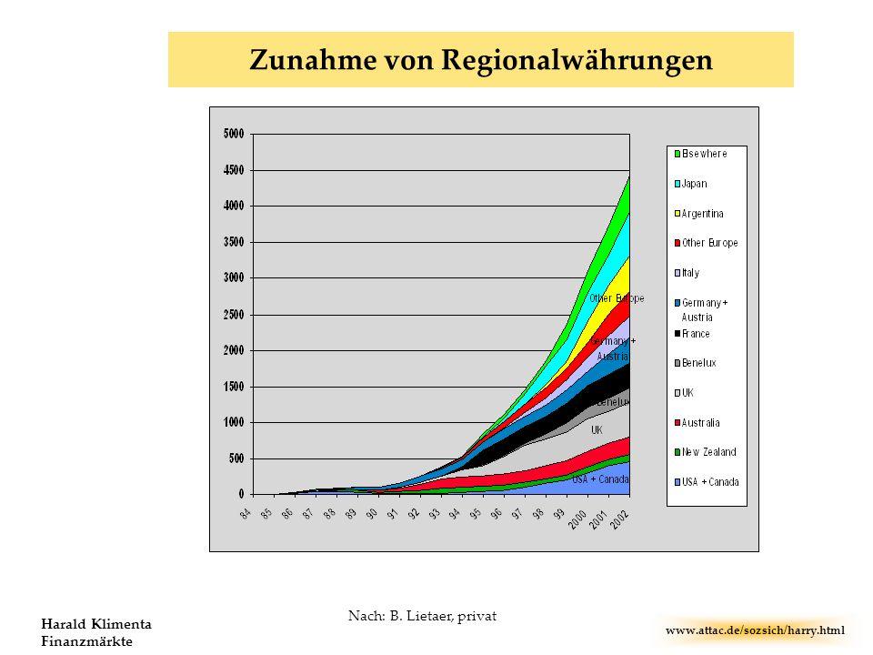 Zunahme von Regionalwährungen