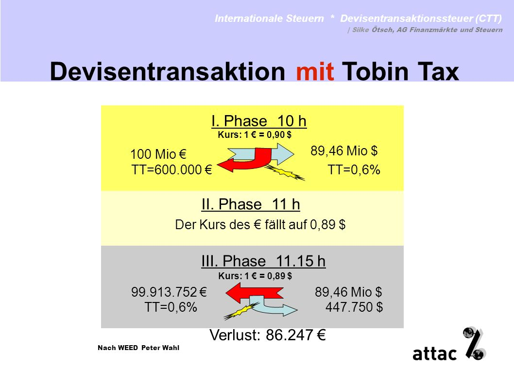 Devisentransaktion mit Tobin Tax
