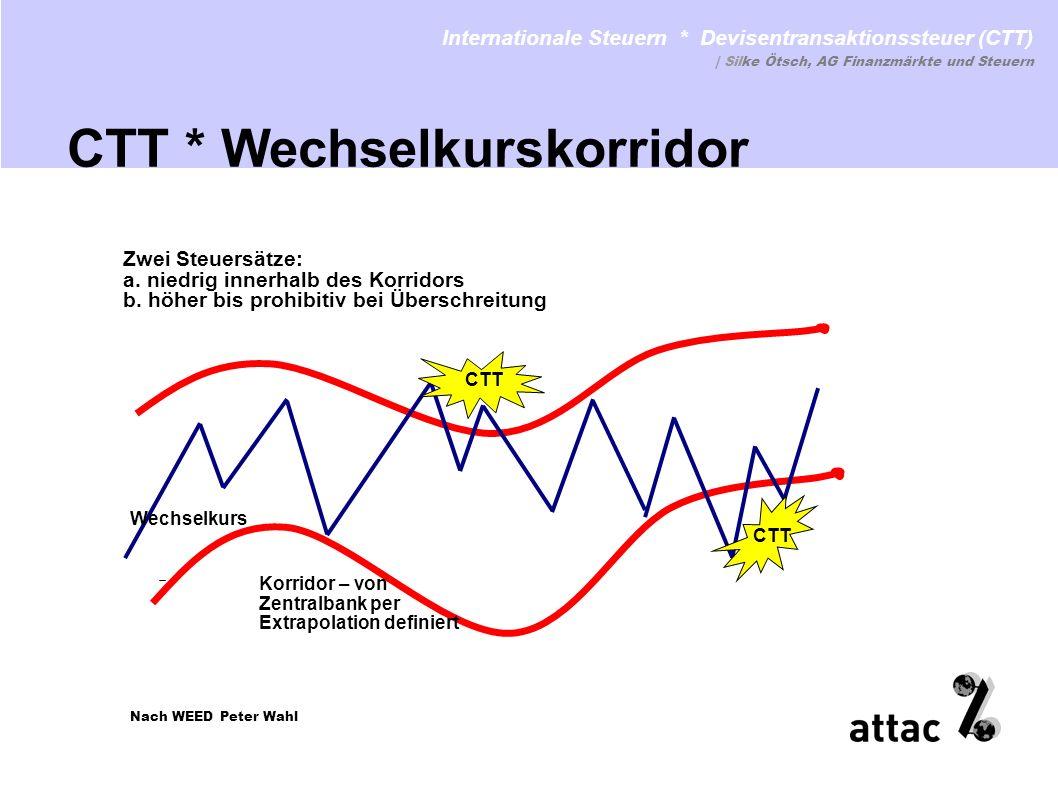 CTT * Wechselkurskorridor