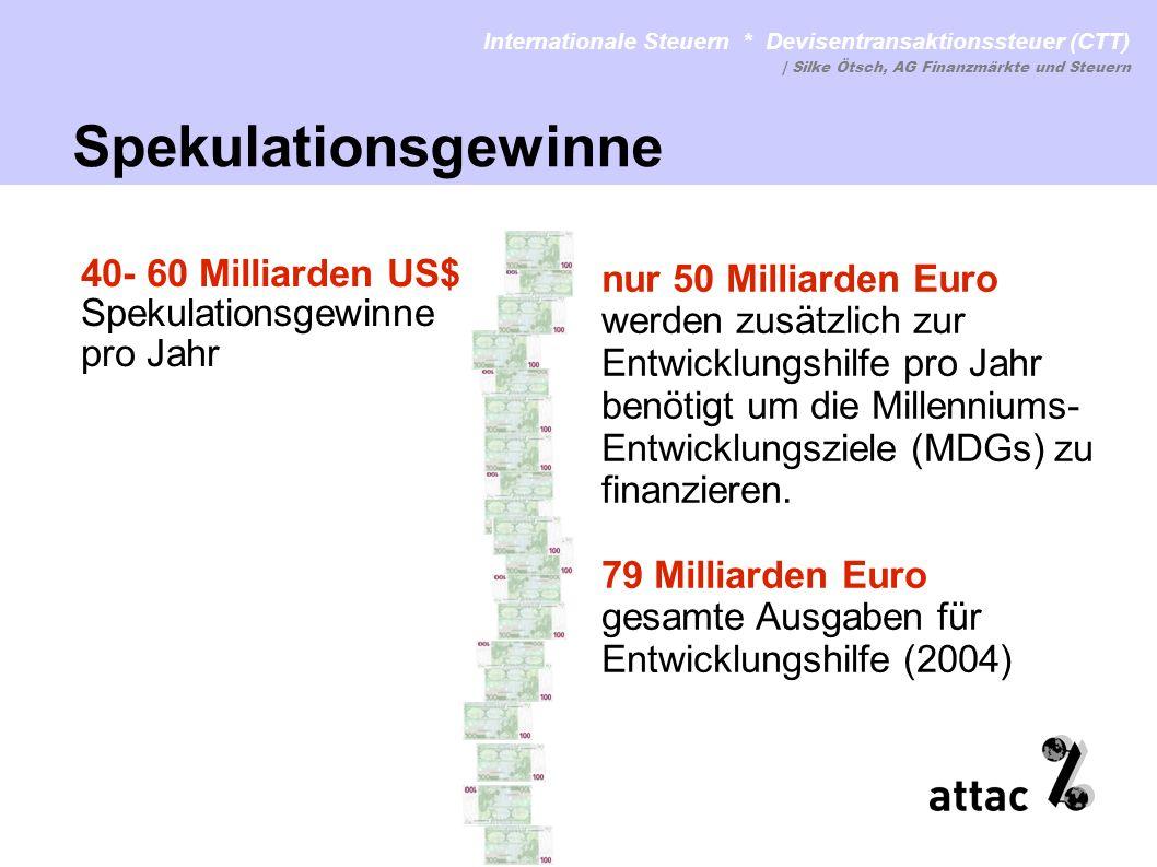 Internationale Steuern * Devisentransaktionssteuer (CTT)