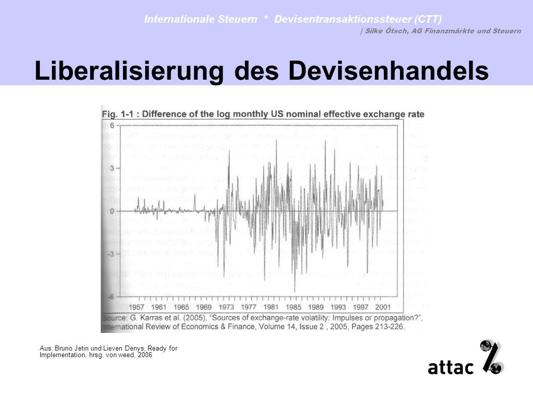 Liberalisierung des Devisenhandels