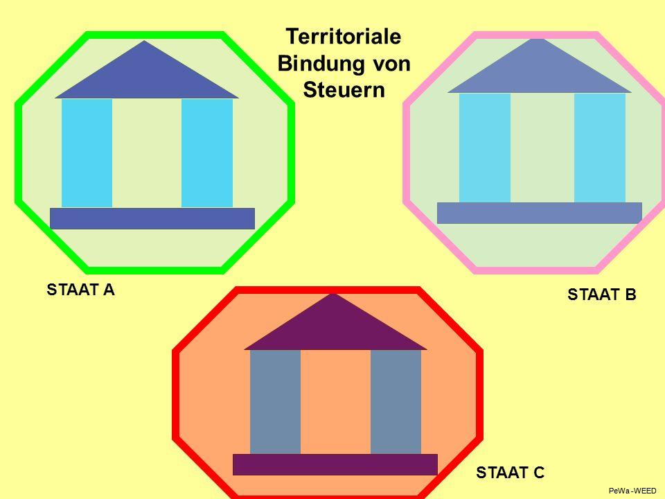 Territoriale Bindung von Steuern