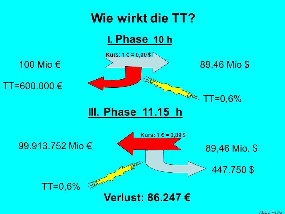 Wie wirkt die TT III. Phase 11.15 h Verlust: 86.247 € I. Phase 10 h