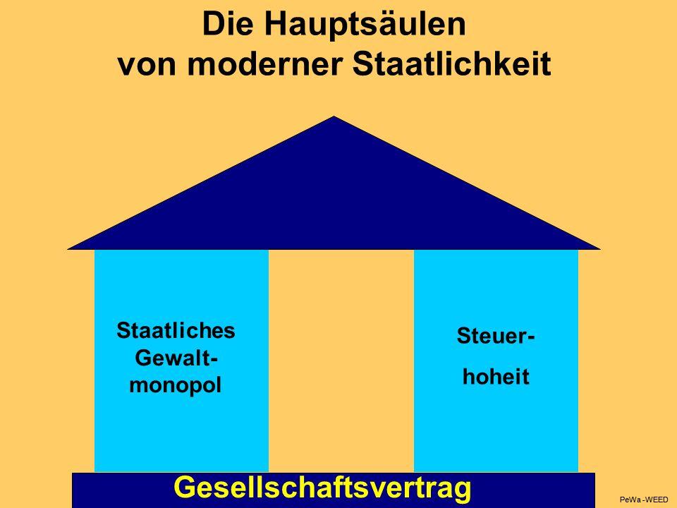 Die Hauptsäulen von moderner Staatlichkeit