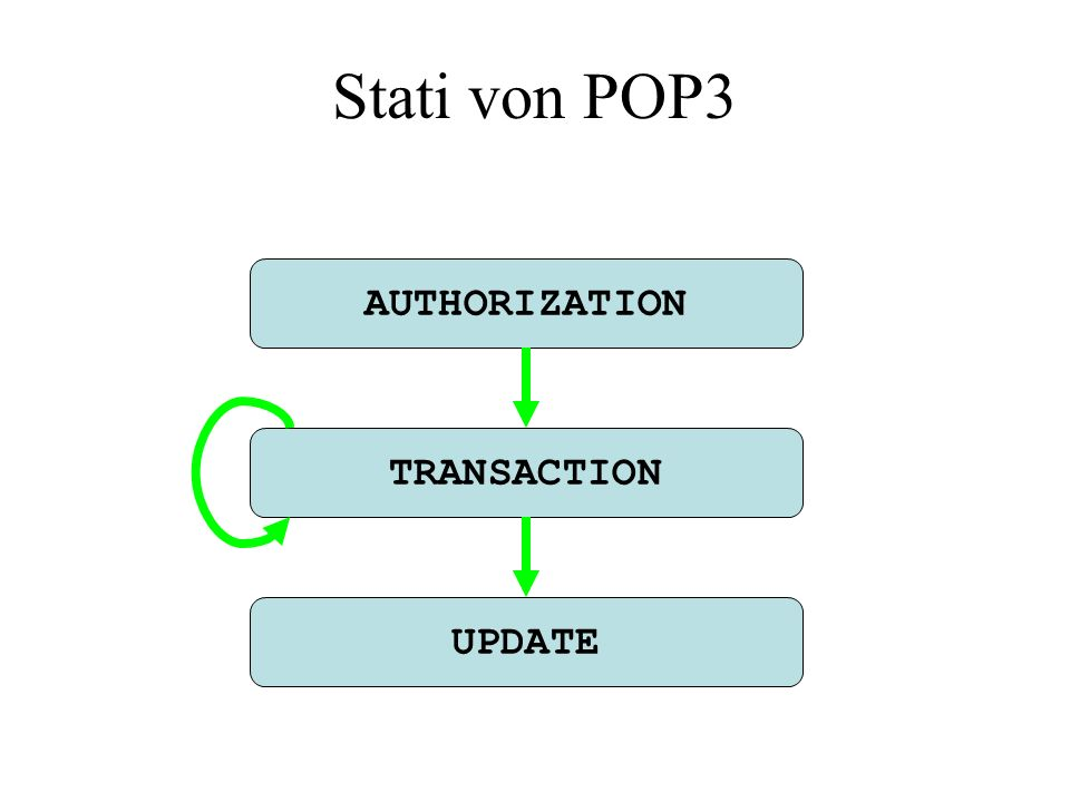 Stati von POP3 AUTHORIZATION TRANSACTION UPDATE