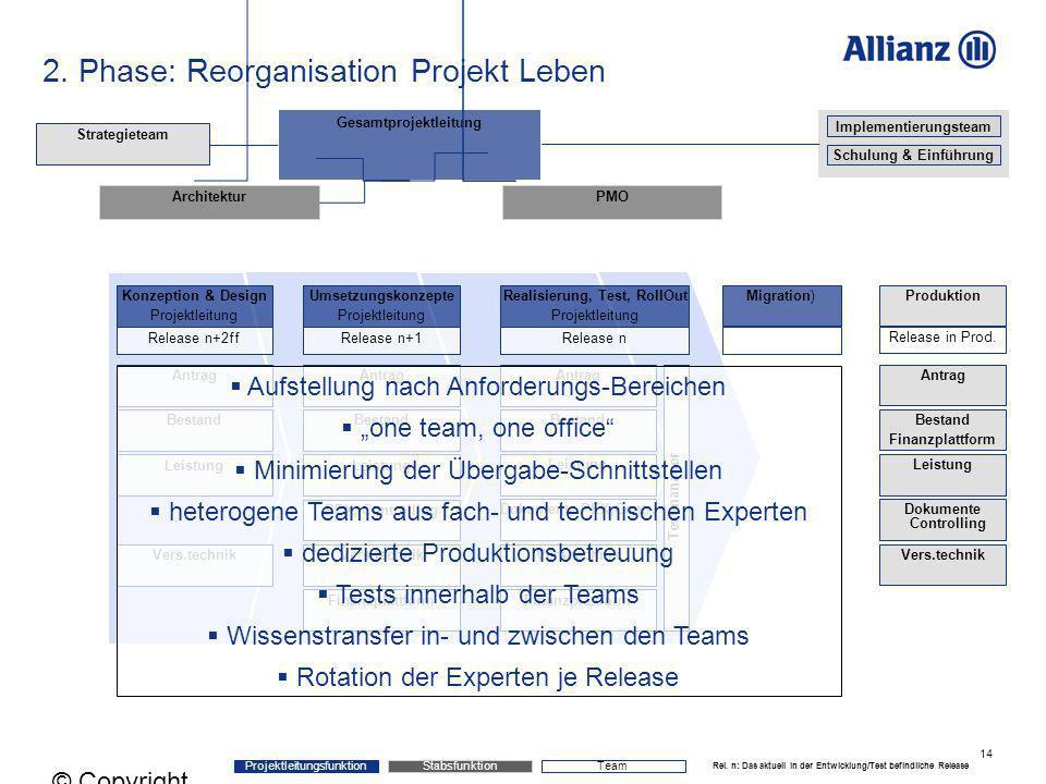 2. Phase: Reorganisation Projekt Leben