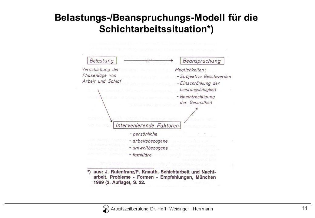 Belastungs-/Beanspruchungs-Modell für die Schichtarbeitssituation*)