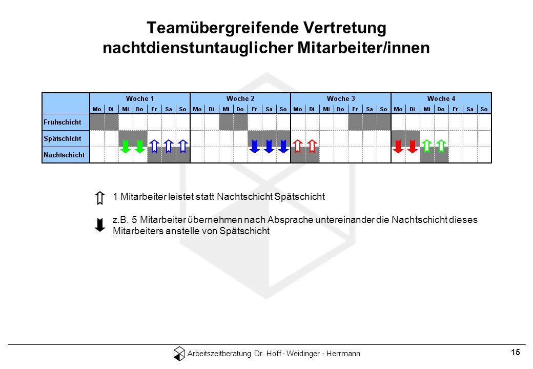 Teamübergreifende Vertretung nachtdienstuntauglicher Mitarbeiter/innen