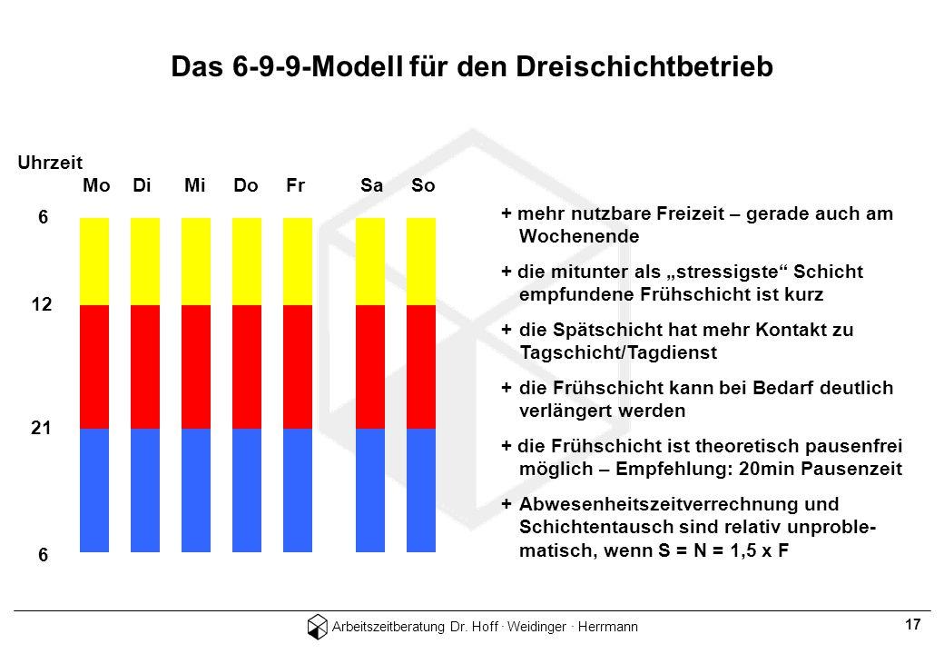 Das 6-9-9-Modell für den Dreischichtbetrieb