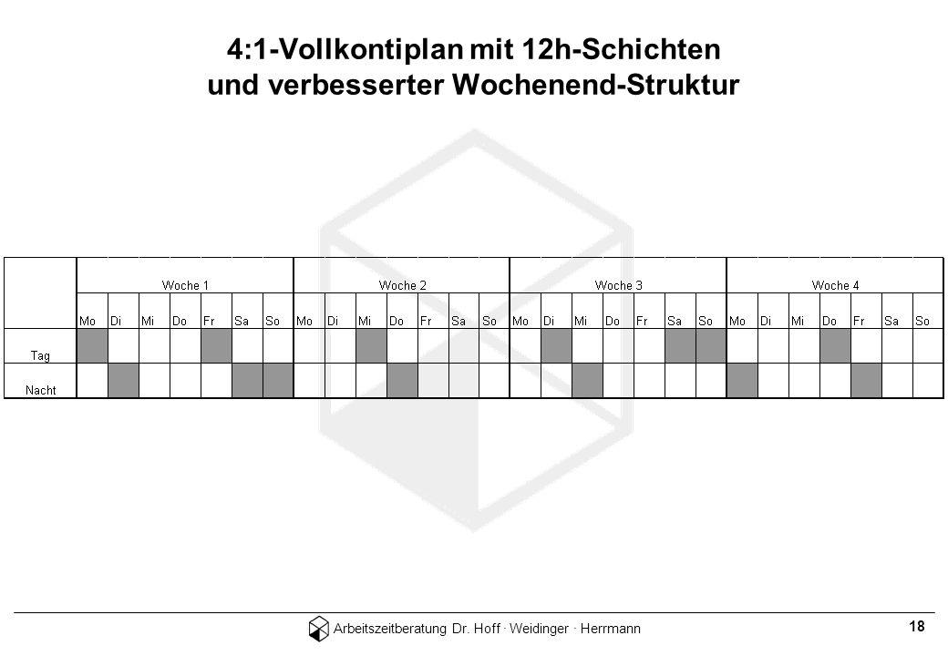 4:1-Vollkontiplan mit 12h-Schichten und verbesserter Wochenend-Struktur