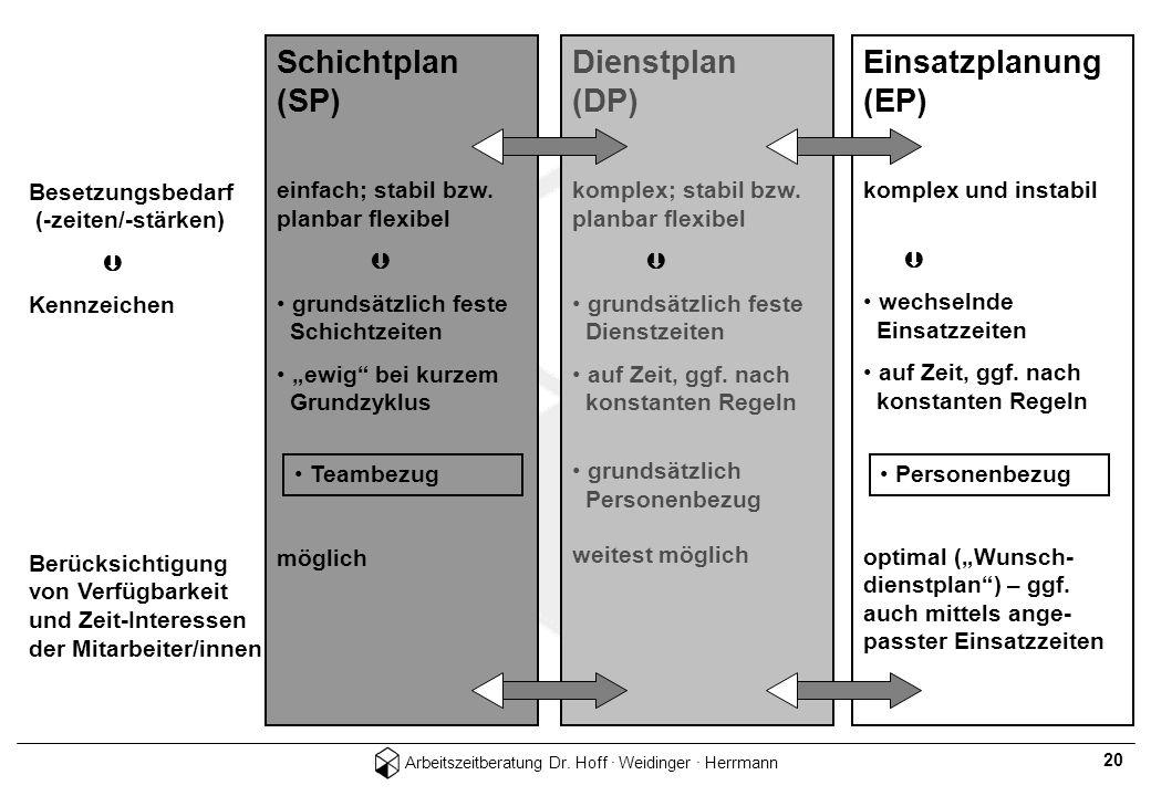 Schichtplan (SP) Dienstplan (DP) Einsatzplan (EP)