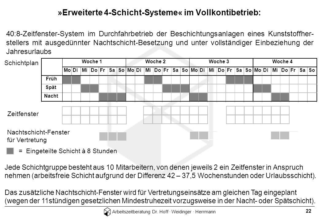 »Erweiterte 4-Schicht-Systeme« im Vollkontibetrieb: