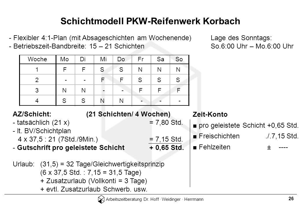 Schichtmodell PKW-Reifenwerk Korbach