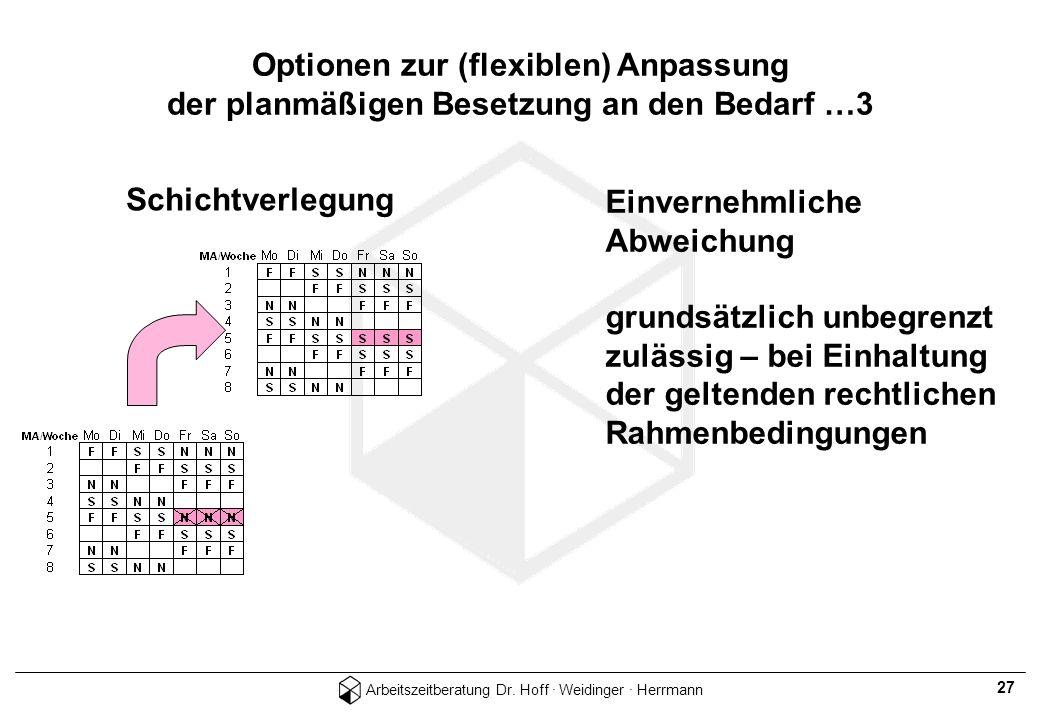 Optionen zur (flexiblen) Anpassung der planmäßigen Besetzung an den Bedarf …3