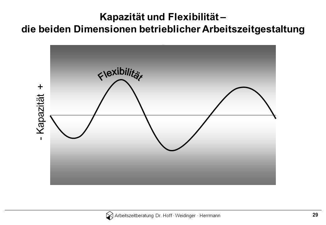Kapazität und Flexibilität – die beiden Dimensionen betrieblicher Arbeitszeitgestaltung