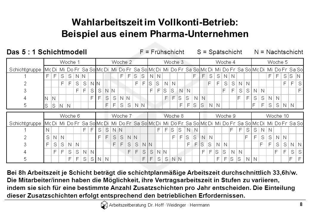 Wahlarbeitszeit im Vollkonti-Betrieb: Beispiel aus einem Pharma-Unternehmen