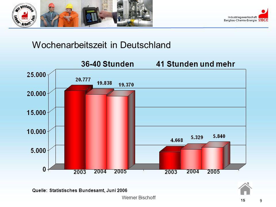 Wochenarbeitszeit in Deutschland