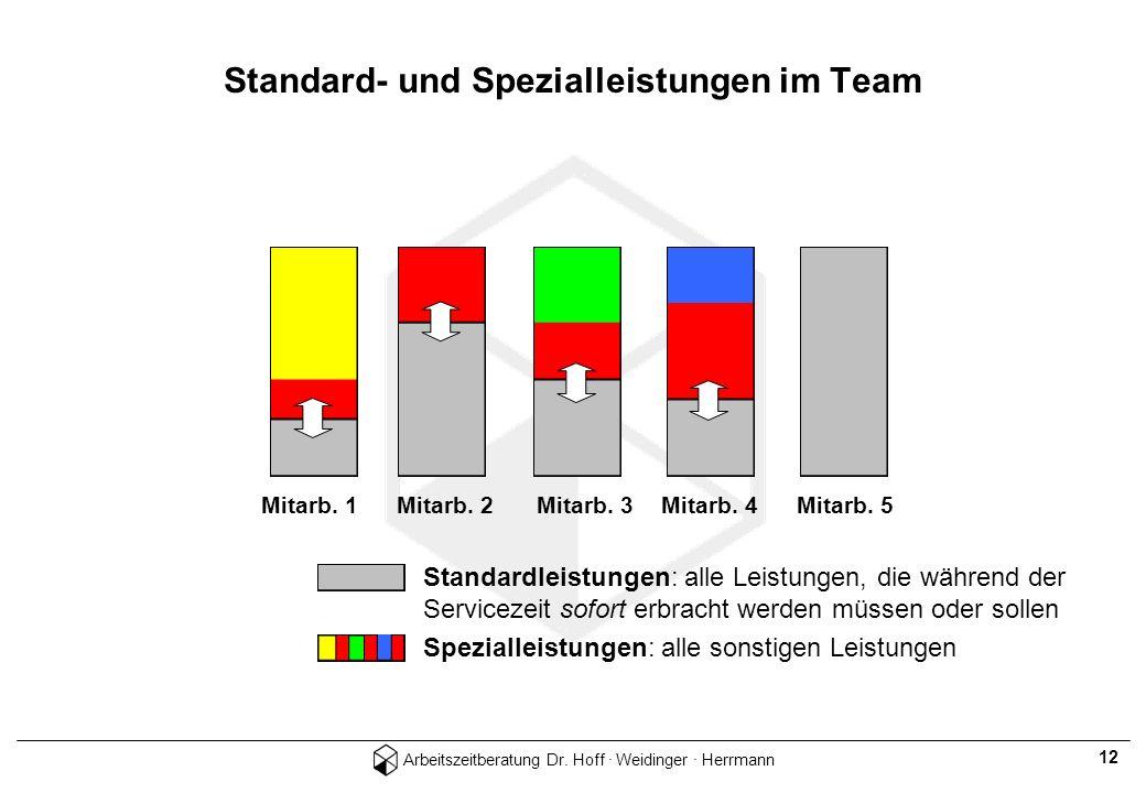 Standard- und Spezialleistungen im Team