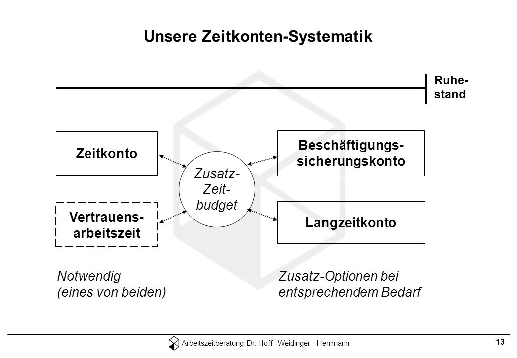 Unsere Zeitkonten-Systematik