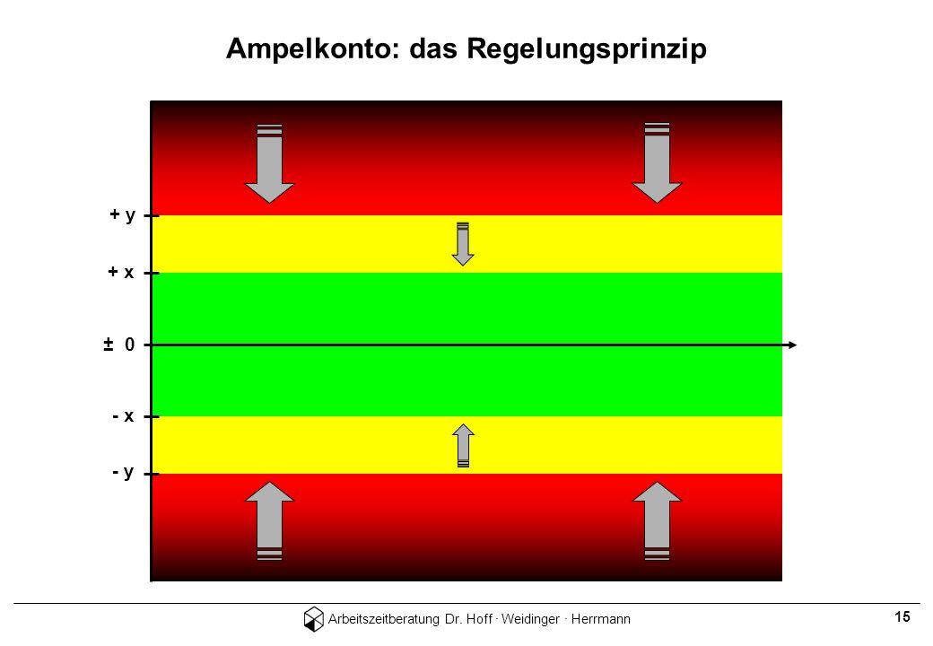 Ampelkonto: das Regelungsprinzip