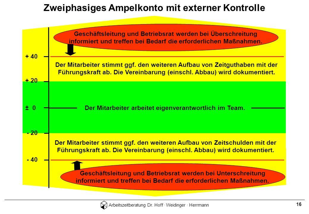 Zweiphasiges Ampelkonto mit externer Kontrolle