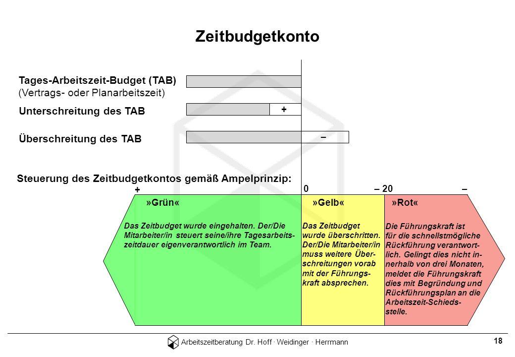 Zeitbudgetkonto – Tages-Arbeitszeit-Budget (TAB)