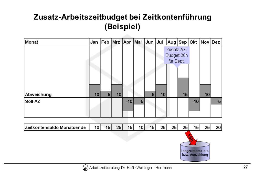 Zusatz-Arbeitszeitbudget bei Zeitkontenführung