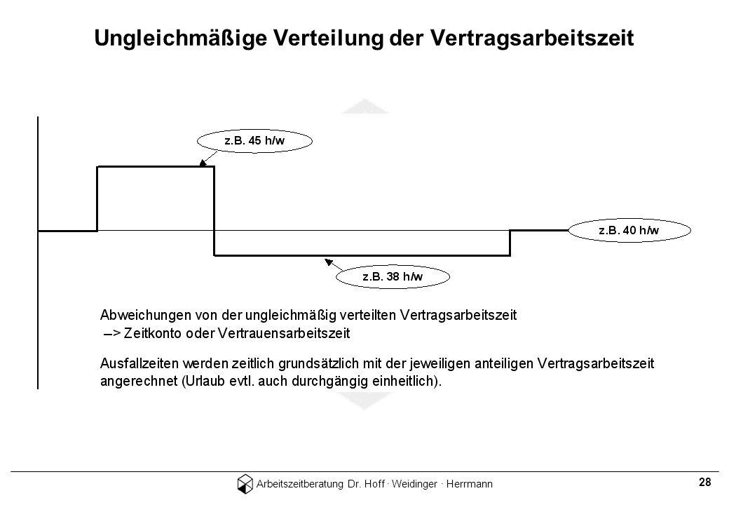 Ungleichmäßige Verteilung der Vertragsarbeitszeit