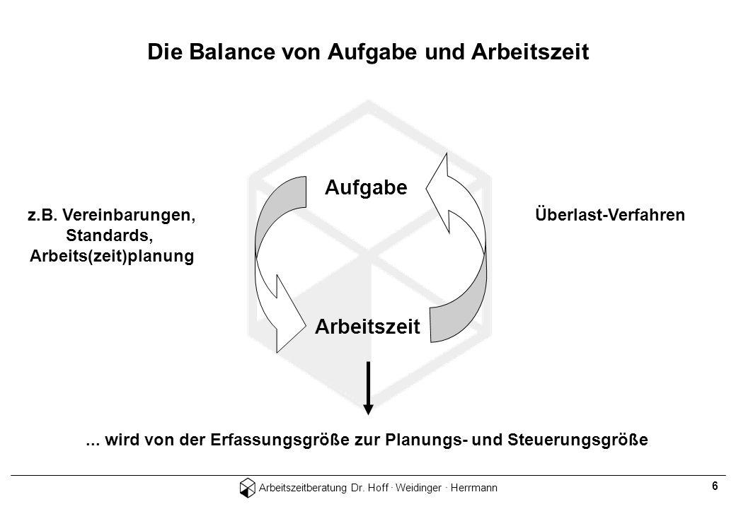 Die Balance von Aufgabe und Arbeitszeit Arbeits(zeit)planung