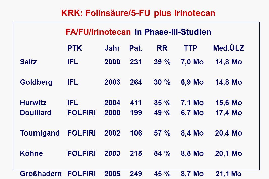 KRK: Folinsäure/5-FU plus Irinotecan