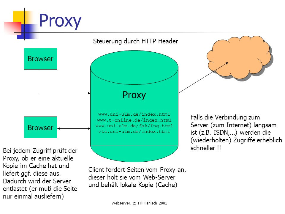 Proxy Proxy Browser Browser Client fordert Seiten vom Proxy an,
